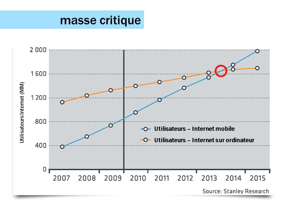 Utilisateurs Internet (MM)