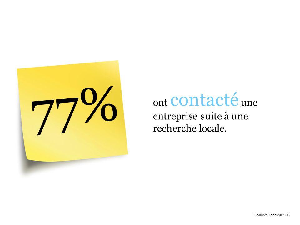 77% ont contacté une entreprise suite à une recherche locale.