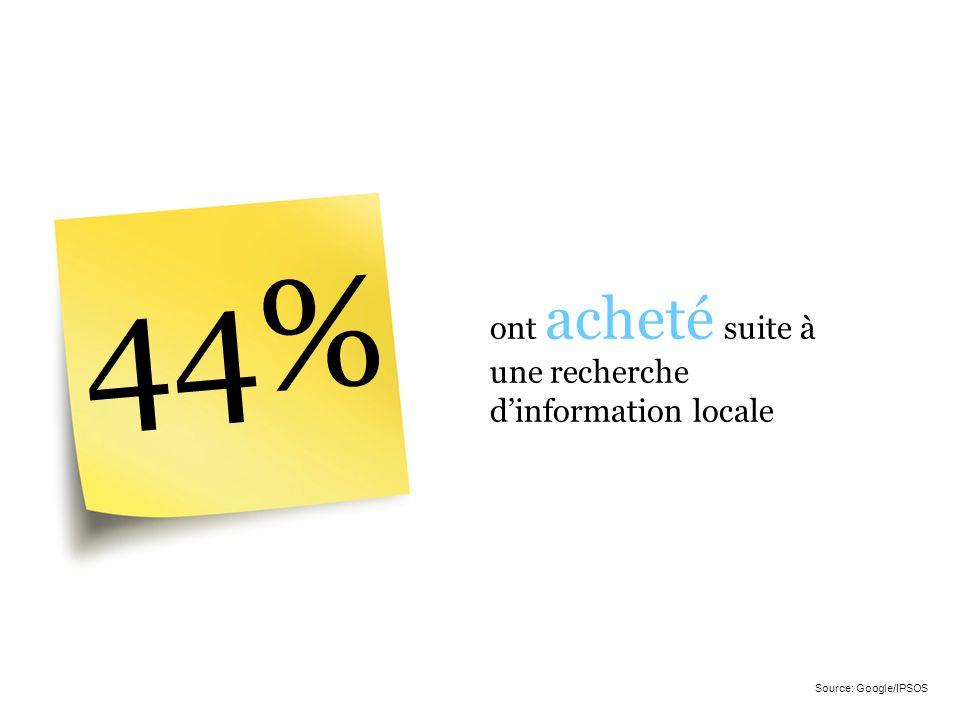 44% ont acheté suite à une recherche d'information locale