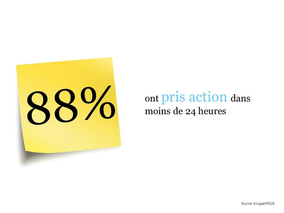 88% ont pris action dans moins de 24 heures Source: Google/IPSOS