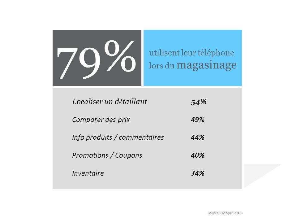 79% utilisent leur téléphone lors du magasinage Comparer des prix 49%