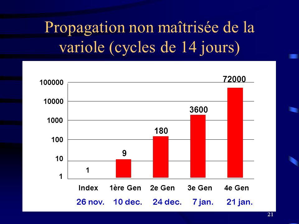 Propagation non maîtrisée de la variole (cycles de 14 jours)