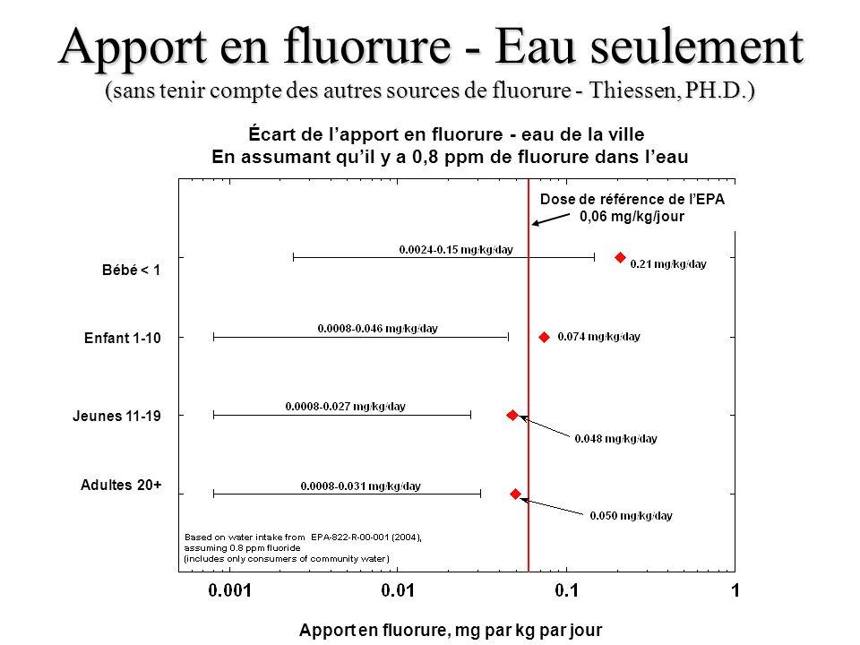 Apport en fluorure - Eau seulement (sans tenir compte des autres sources de fluorure - Thiessen, PH.D.)
