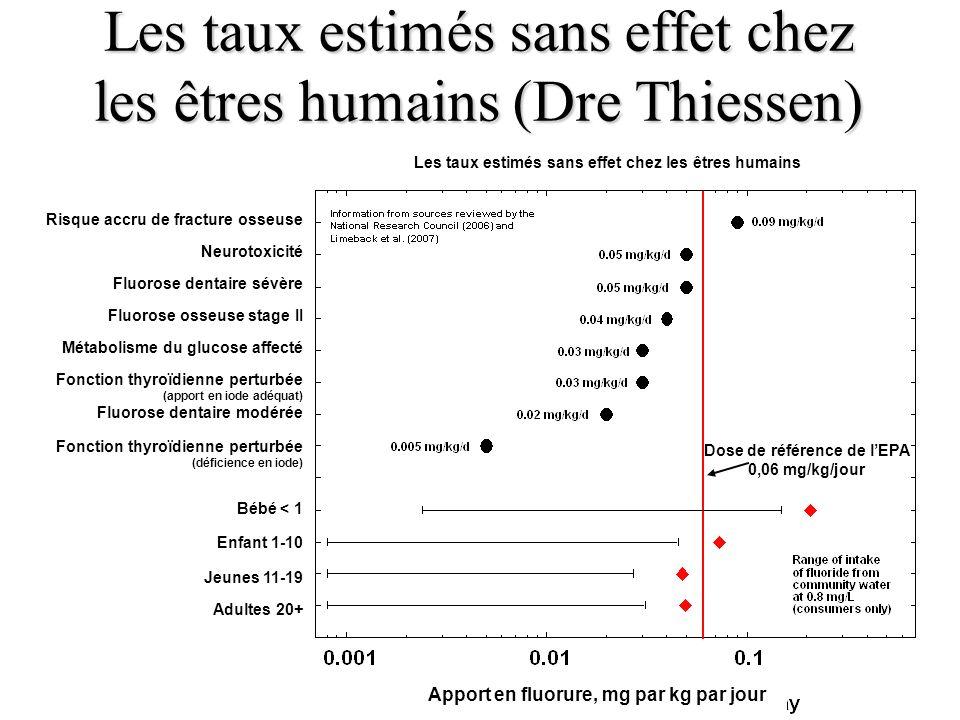 Les taux estimés sans effet chez les êtres humains (Dre Thiessen)