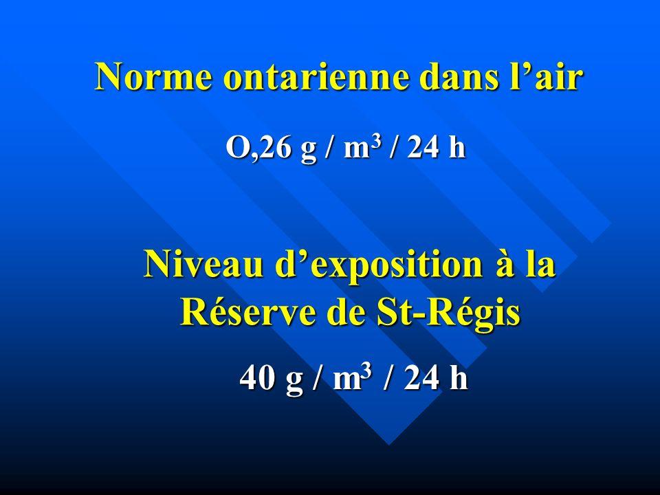 Niveau d'exposition à la Réserve de St-Régis