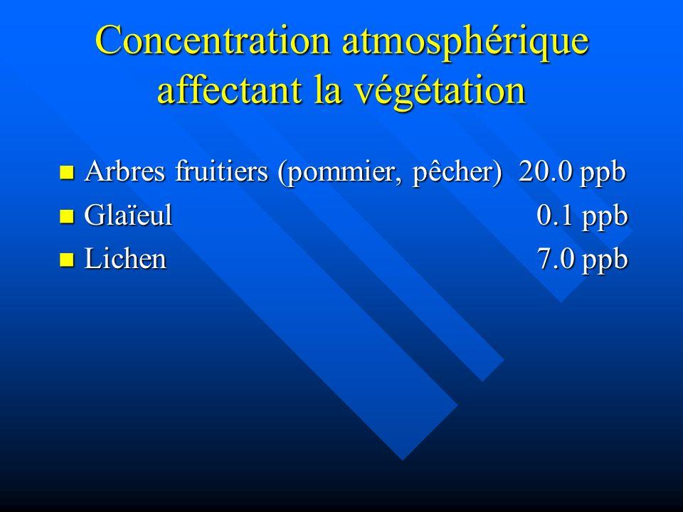 Concentration atmosphérique affectant la végétation