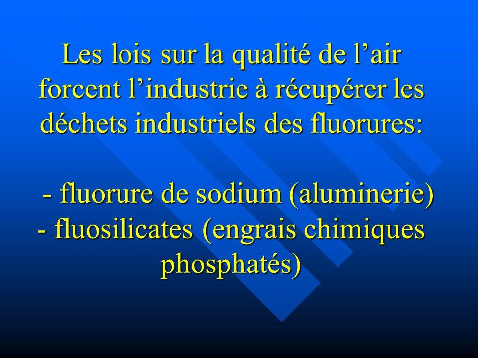 Les lois sur la qualité de l'air forcent l'industrie à récupérer les déchets industriels des fluorures: - fluorure de sodium (aluminerie) - fluosilicates (engrais chimiques phosphatés)