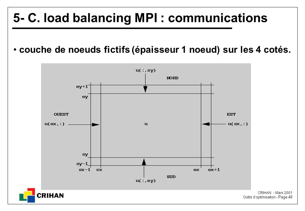 5- C. load balancing MPI : communications