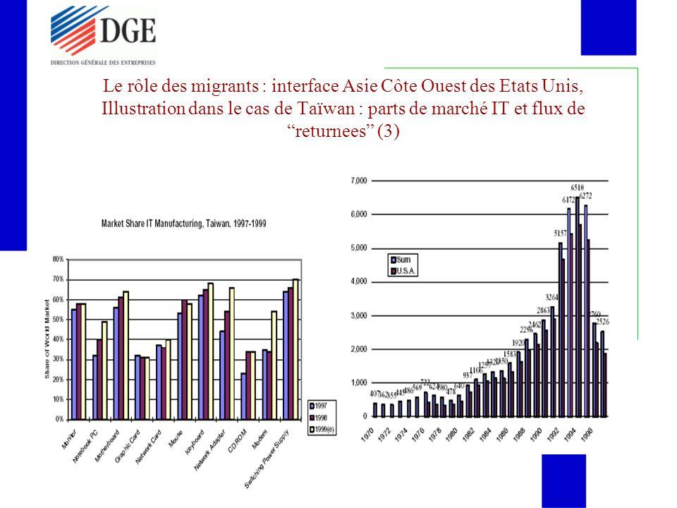 Le rôle des migrants : interface Asie Côte Ouest des Etats Unis, Illustration dans le cas de Taïwan : parts de marché IT et flux de returnees (3)