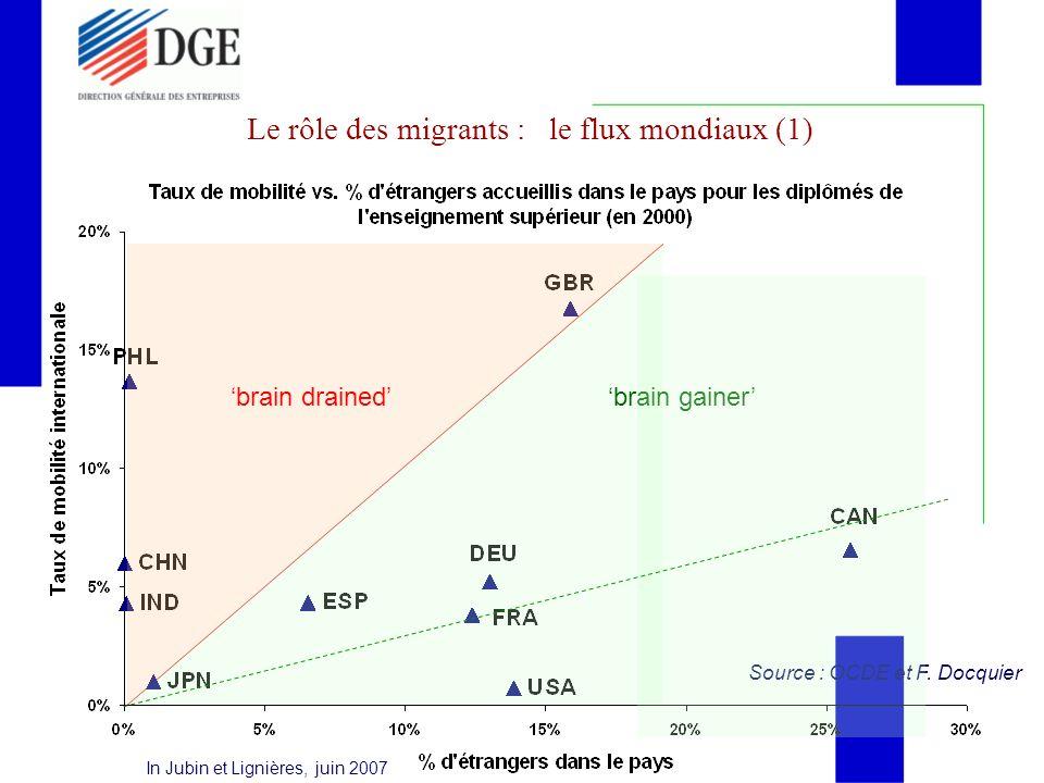 Le rôle des migrants : le flux mondiaux (1)