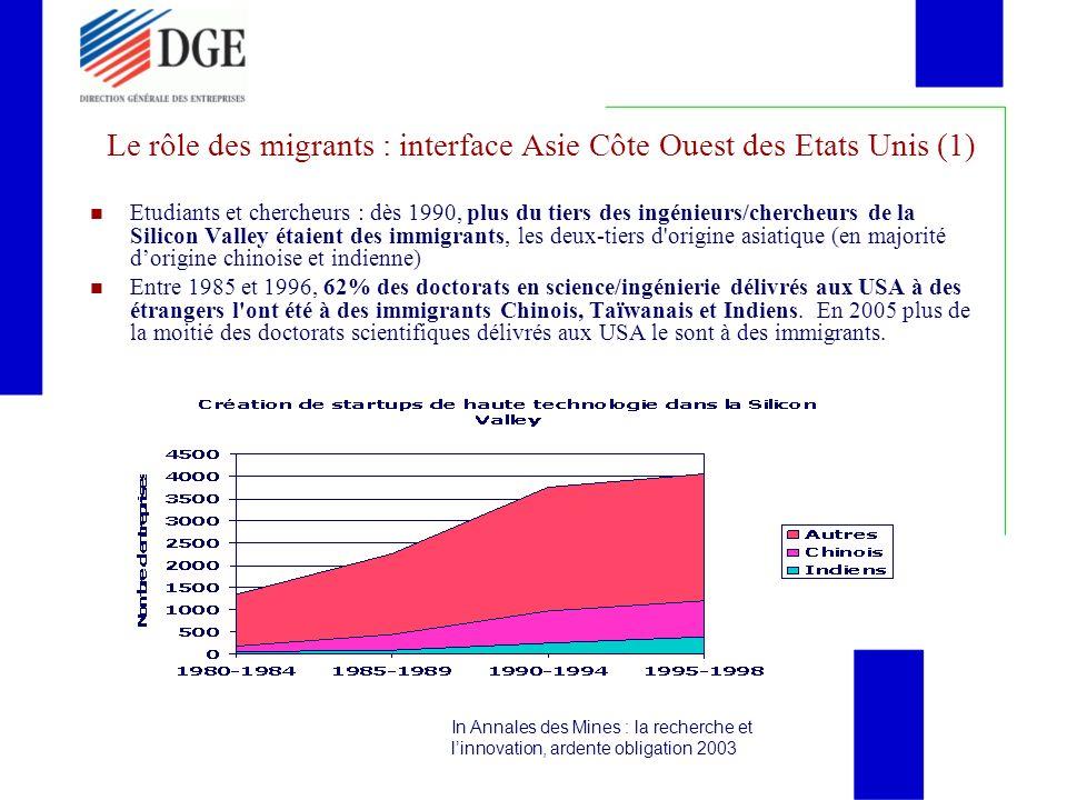 Le rôle des migrants : interface Asie Côte Ouest des Etats Unis (1)