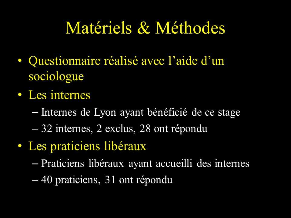 Matériels & Méthodes Questionnaire réalisé avec l'aide d'un sociologue