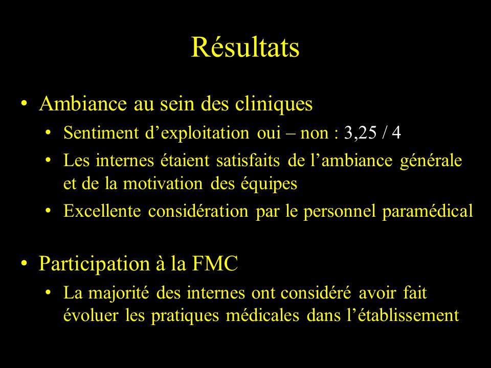 Résultats Ambiance au sein des cliniques Participation à la FMC