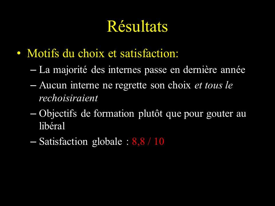 Résultats Motifs du choix et satisfaction: