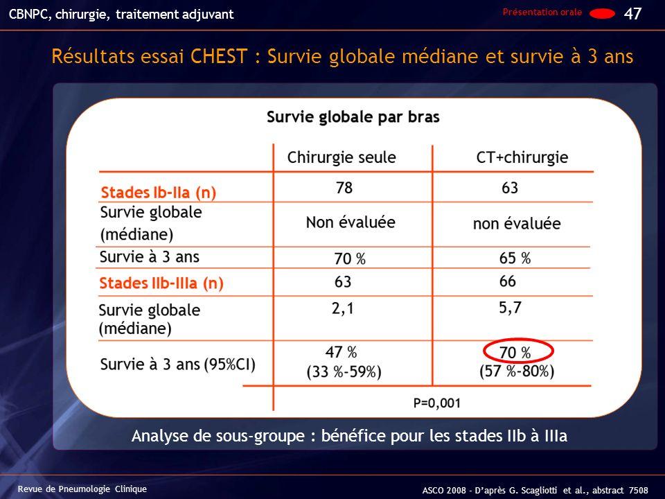 Résultats essai CHEST : Survie globale médiane et survie à 3 ans