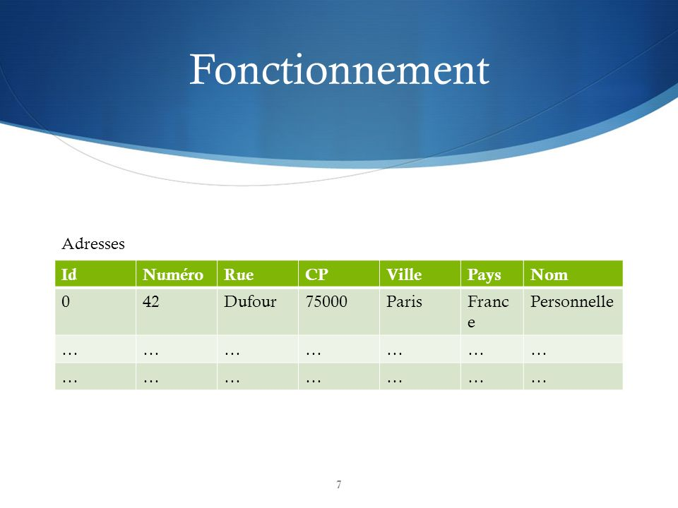 Fonctionnement Adresses Id Numéro Rue CP Ville Pays Nom 42 Dufour
