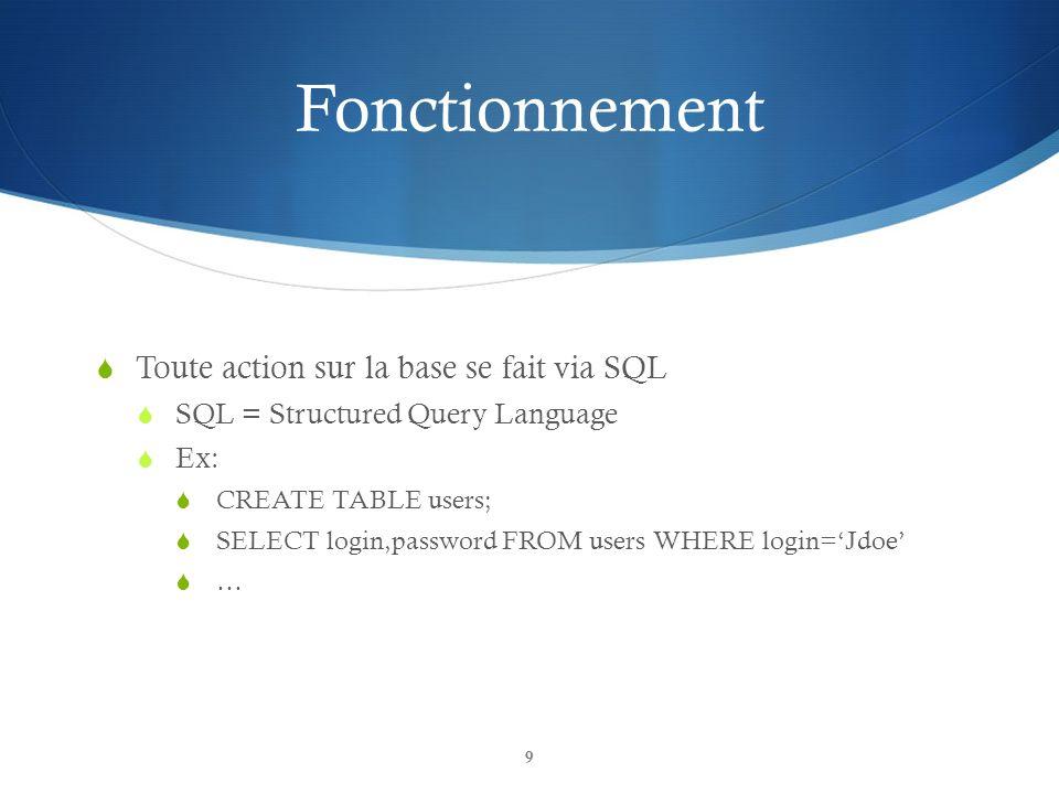 Fonctionnement Toute action sur la base se fait via SQL