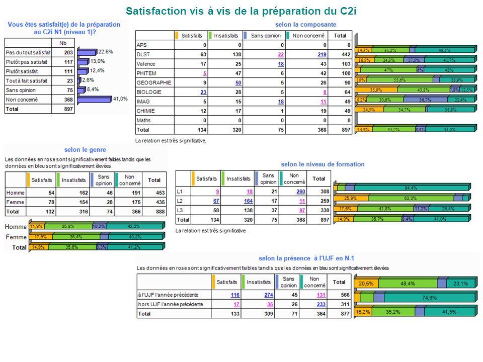 Satisfaction vis à vis de la préparation du C2i