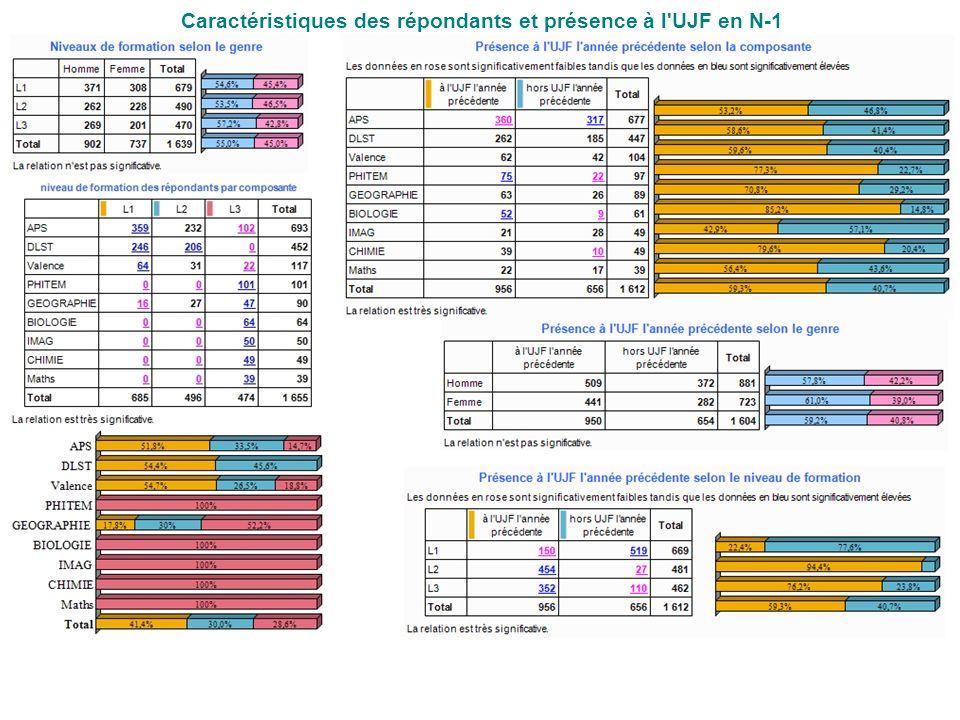 Caractéristiques des répondants et présence à l UJF en N-1