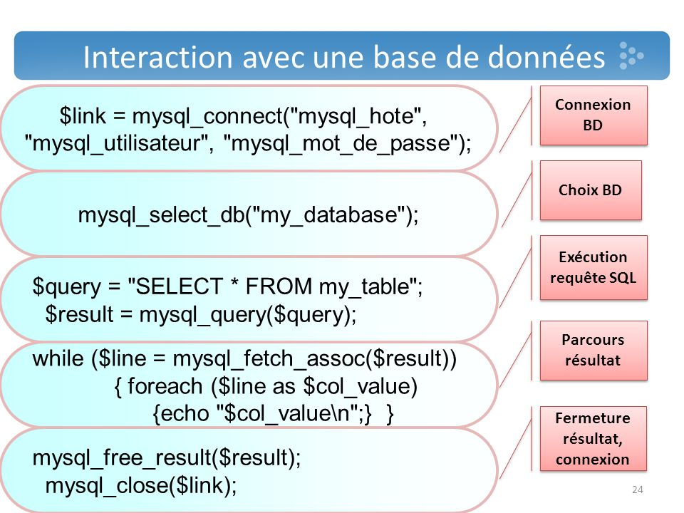 Interaction avec une base de données