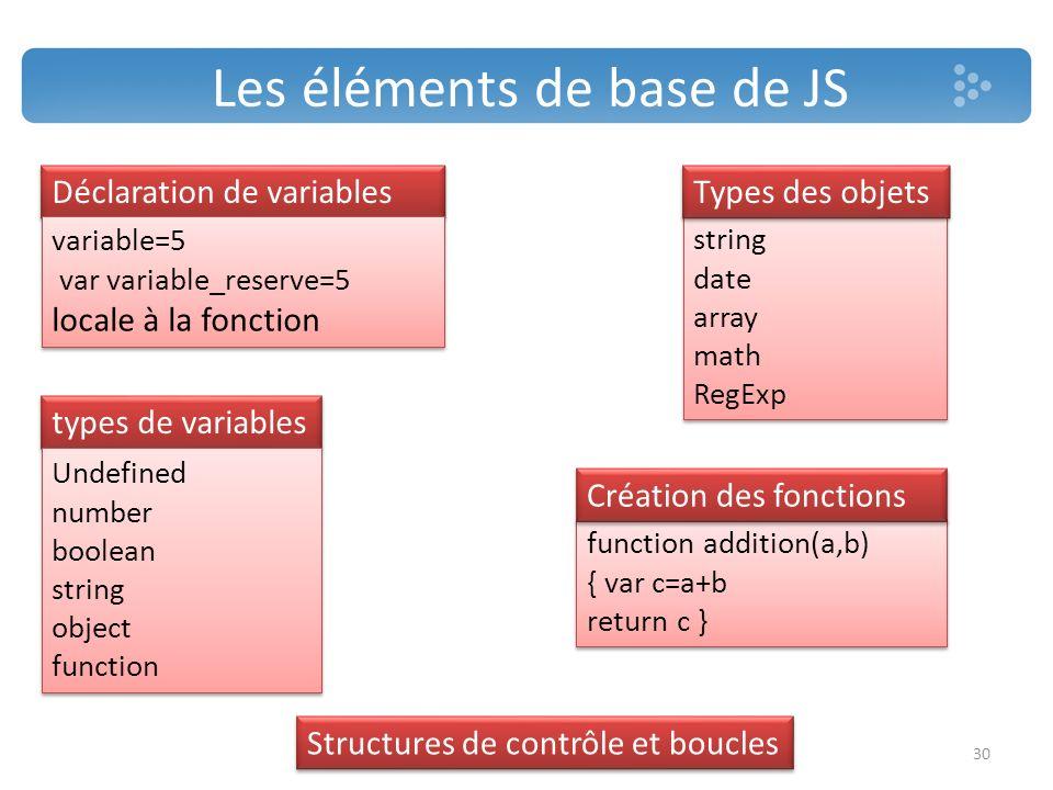 Les éléments de base de JS