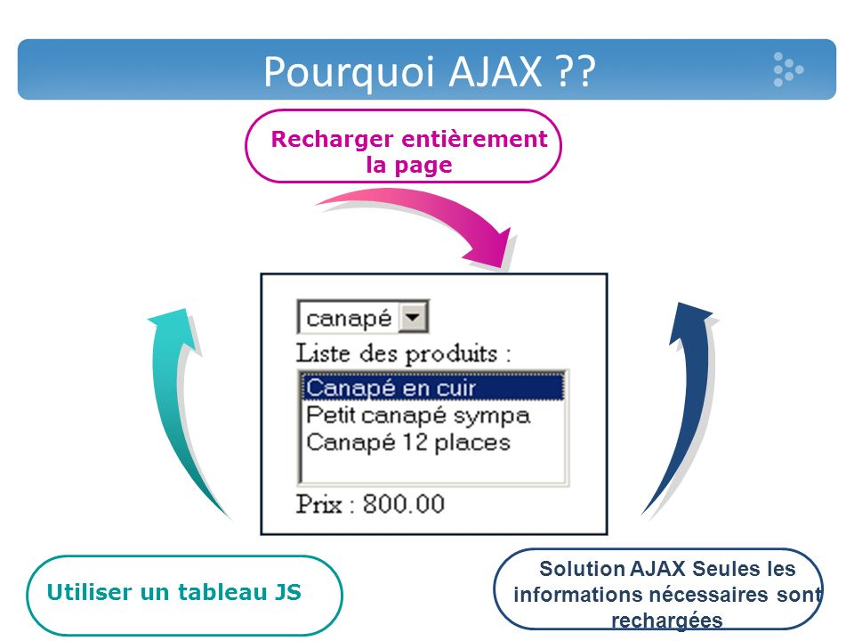 Pourquoi AJAX Recharger entièrement la page