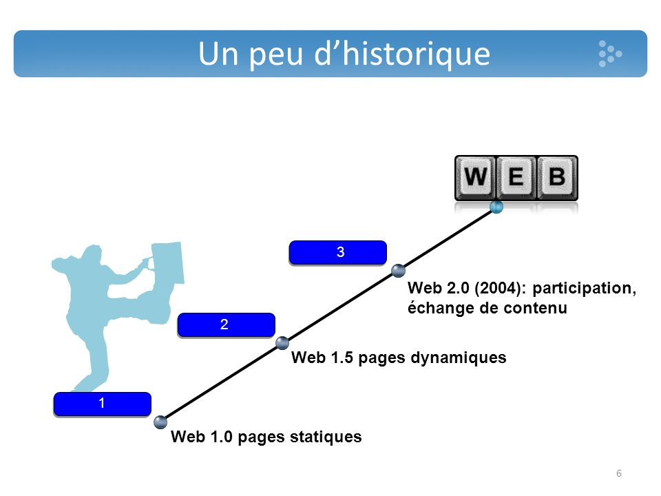 Un peu d'historique Les langages du web