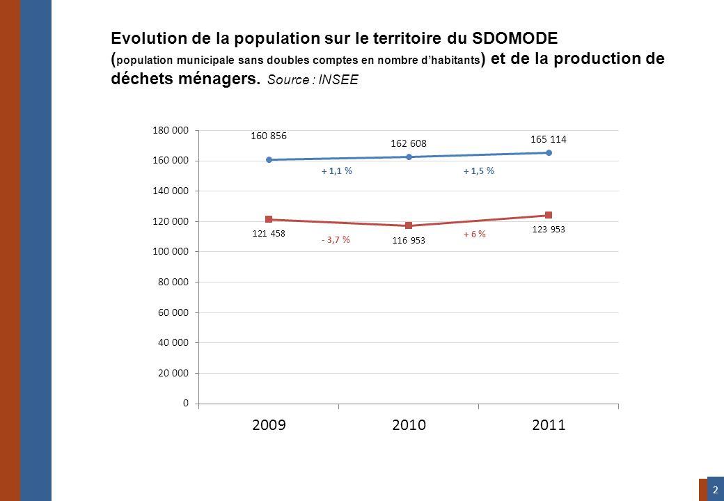 Evolution de la population sur le territoire du SDOMODE