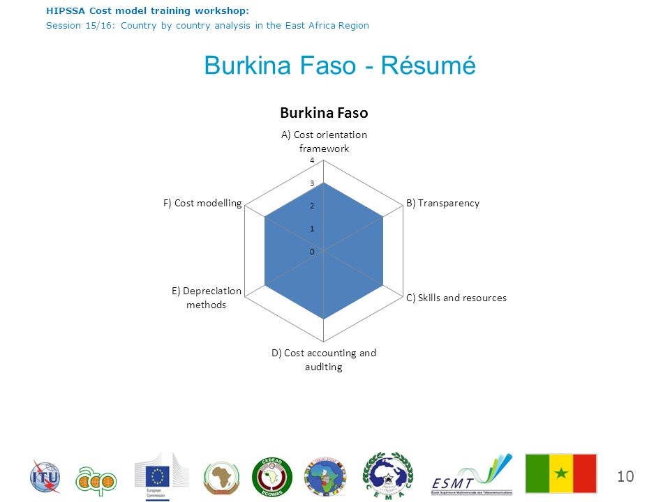Burkina Faso - Résumé