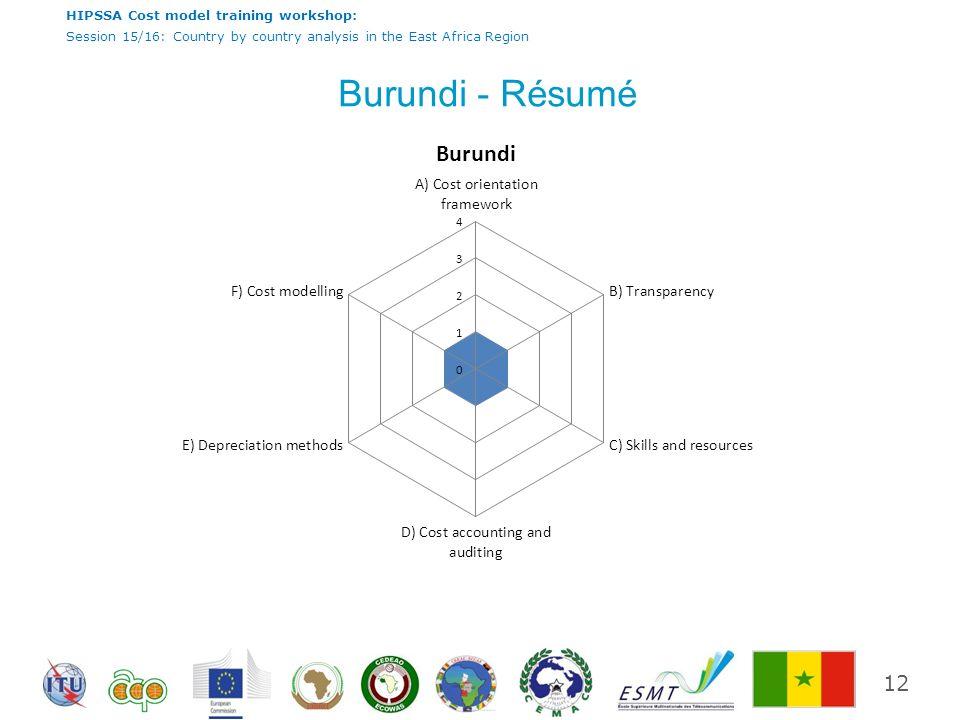 Burundi - Résumé