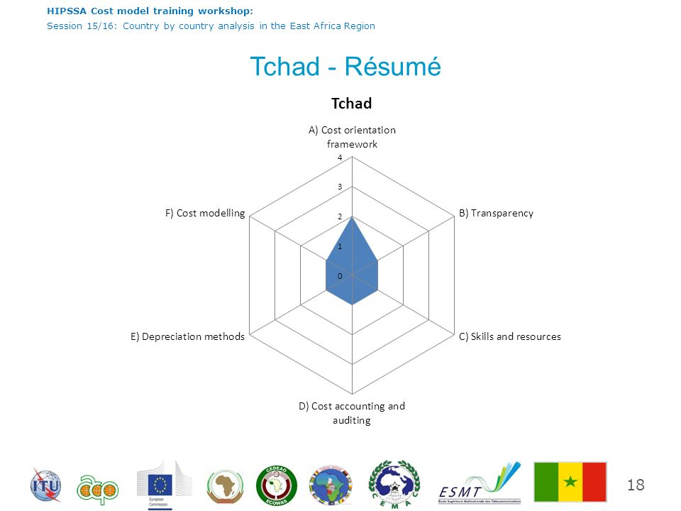 Tchad - Résumé