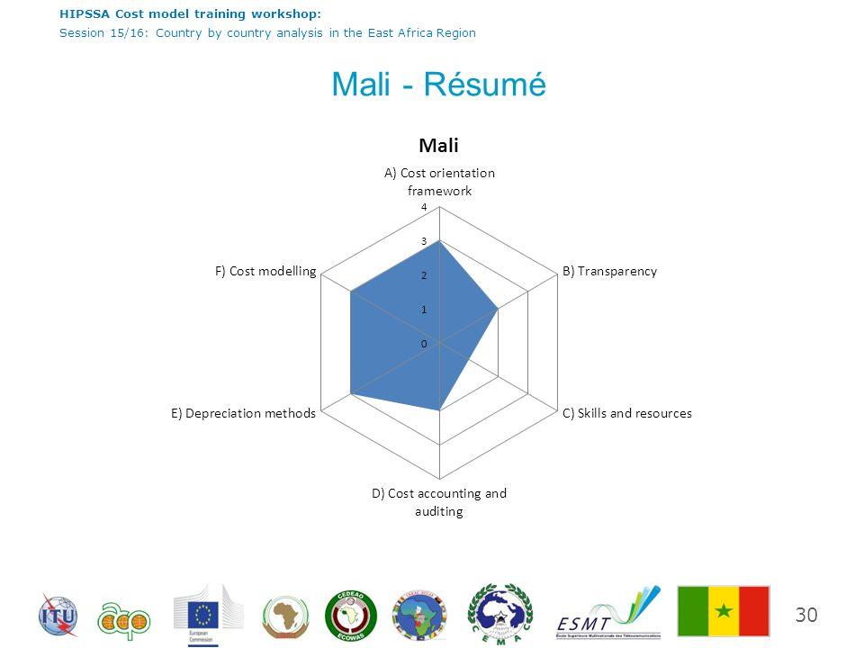 Mali - Résumé