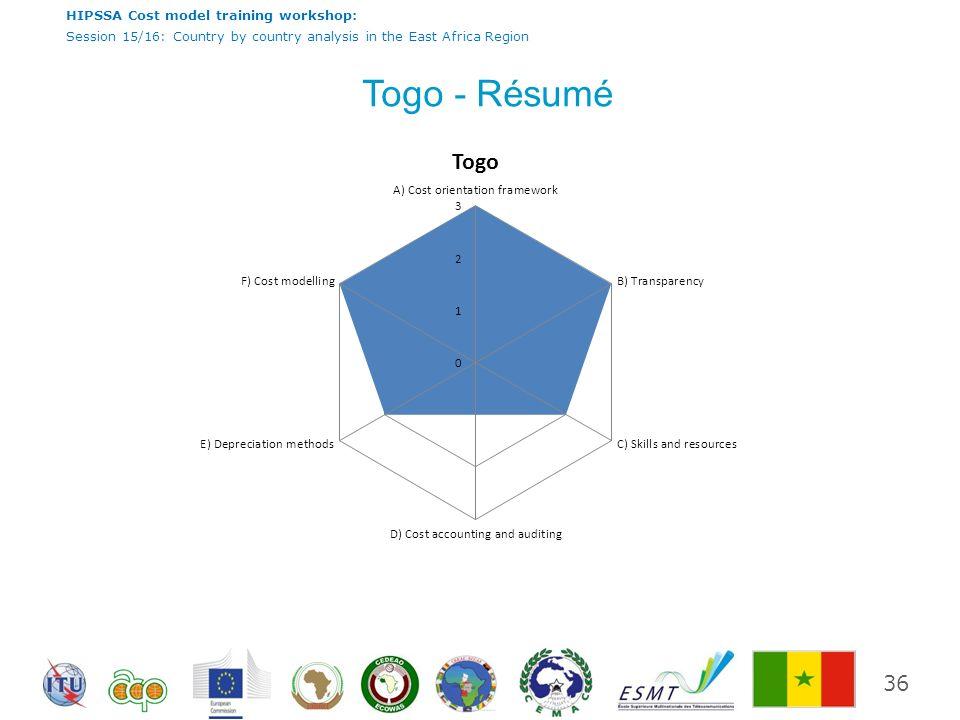 Togo - Résumé