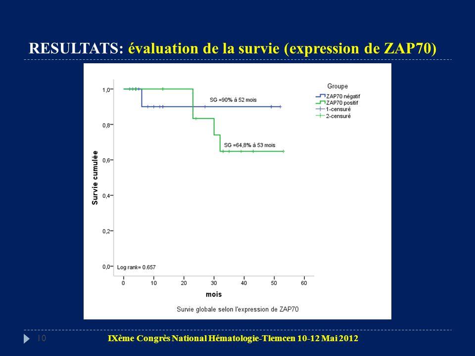 RESULTATS: évaluation de la survie (expression de ZAP70)
