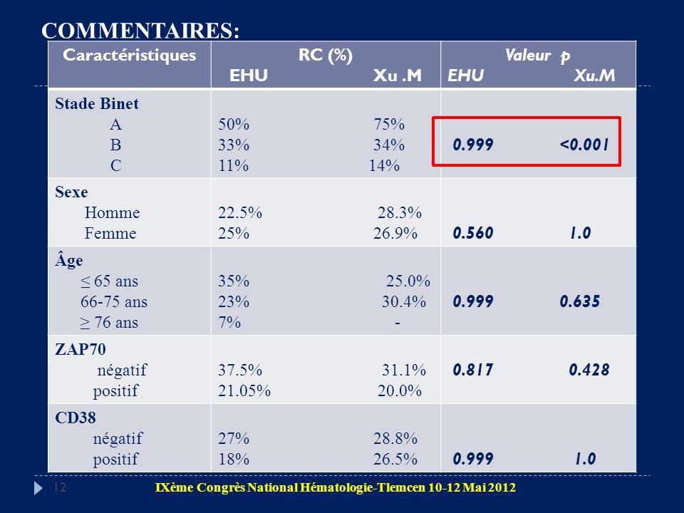 COMMENTAIRES: Caractéristiques RC (%) EHU Xu .M Valeur p EHU Xu.M