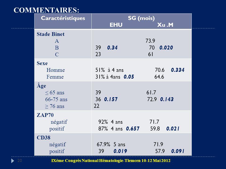 COMMENTAIRES: Caractéristiques SG (mois) EHU Xu .M Stade Binet A B C