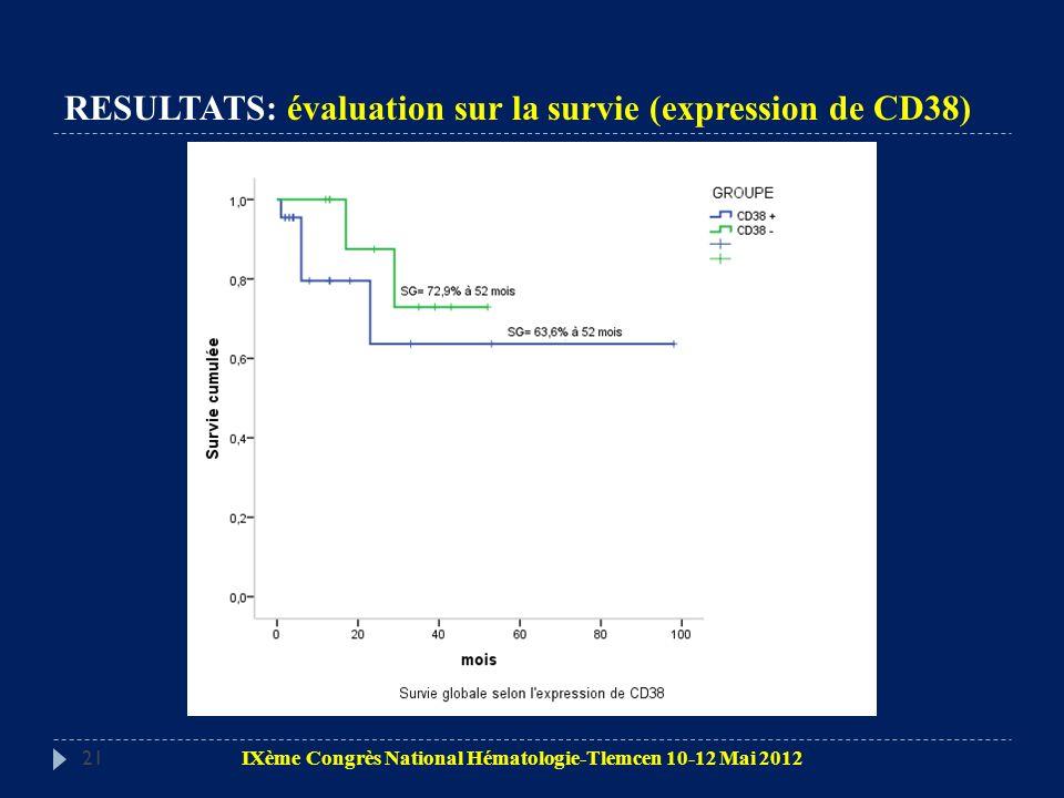 RESULTATS: évaluation sur la survie (expression de CD38)