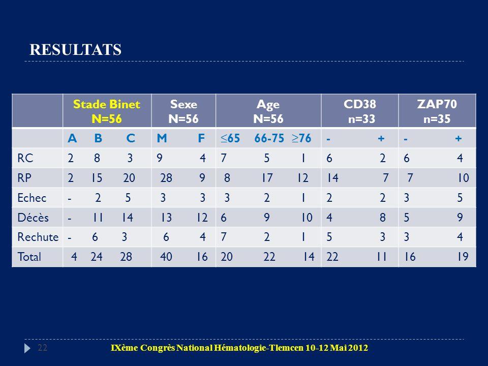 RESULTATS Stade Binet N=56 Sexe Age CD38 n=33 ZAP70 n=35 A B C M F
