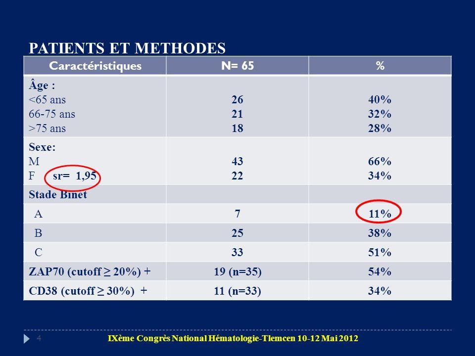 PATIENTS ET METHODES Caractéristiques N= 65 % Âge : <65 ans