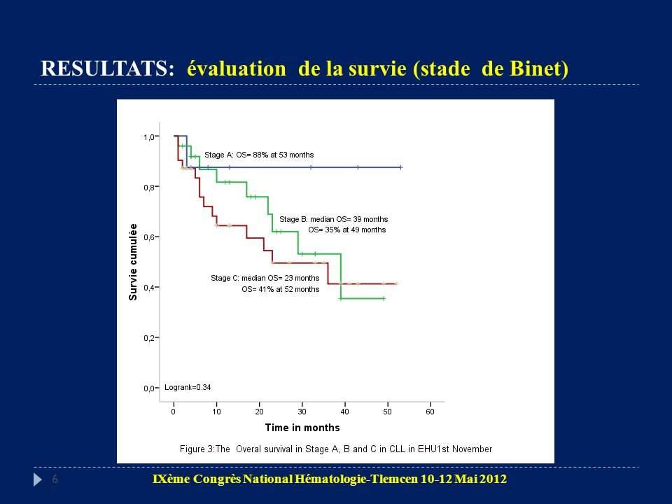 RESULTATS: évaluation de la survie (stade de Binet)