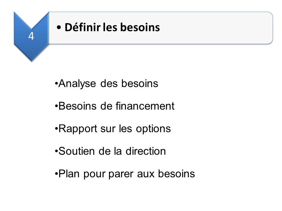Définir les besoins Analyse des besoins Besoins de financement
