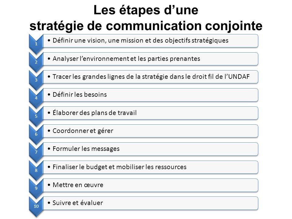 Les étapes d'une stratégie de communication conjointe