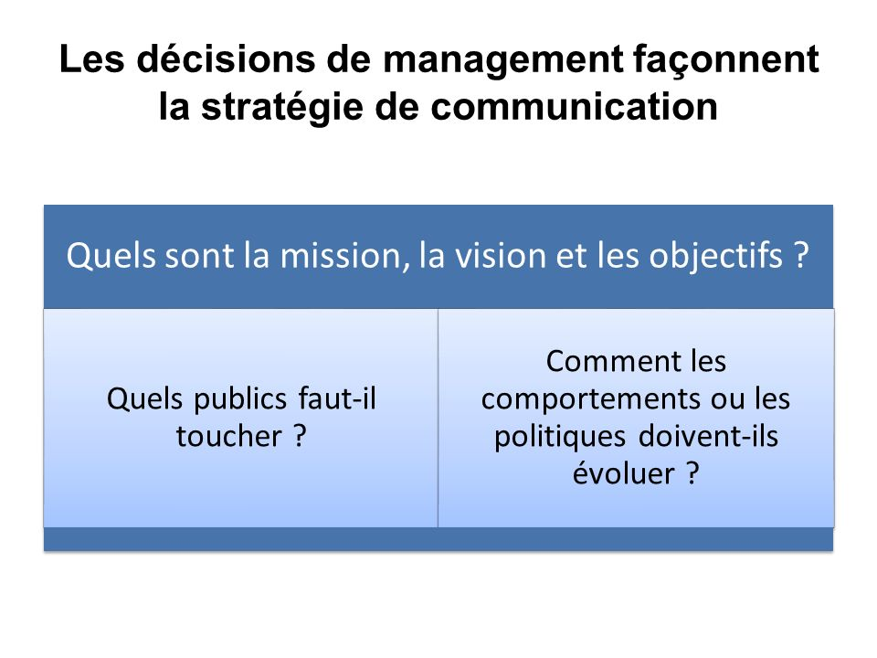 Les décisions de management façonnent la stratégie de communication