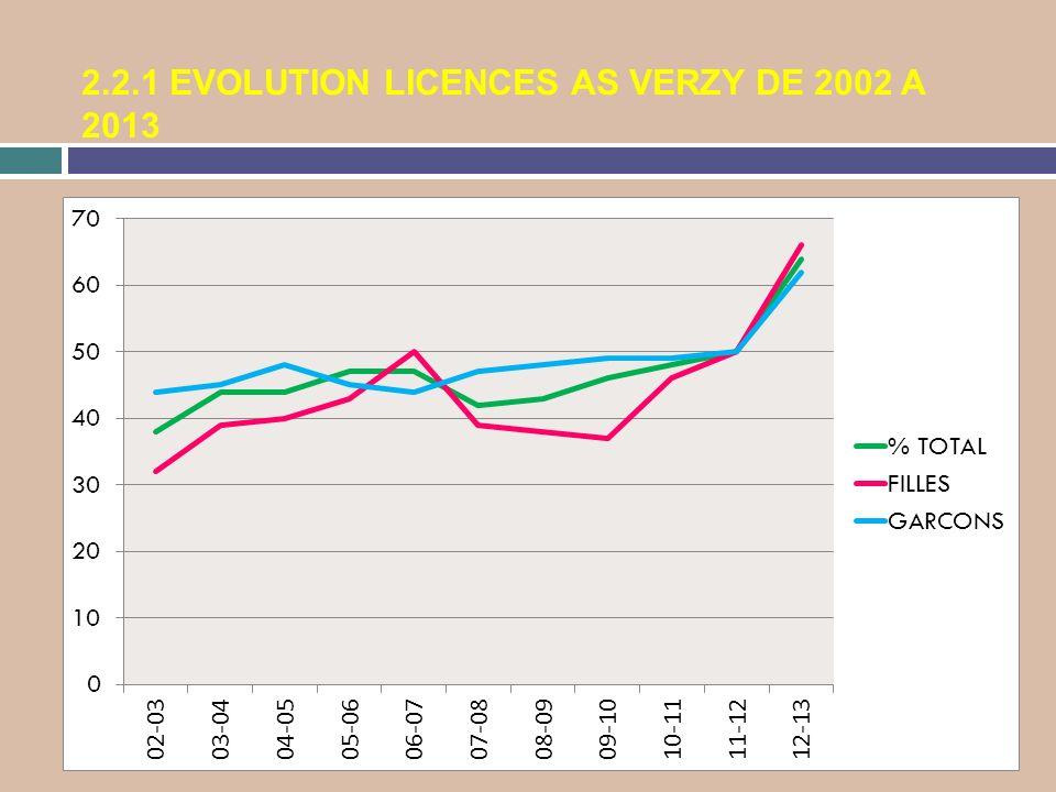 2.2.1 EVOLUTION LICENCES AS VERZY DE 2002 A 2013