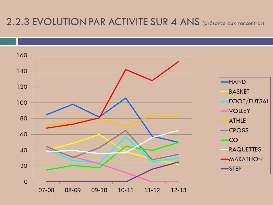 2.2.3 EVOLUTION PAR ACTIVITE SUR 4 ANS (présence aux rencontres)