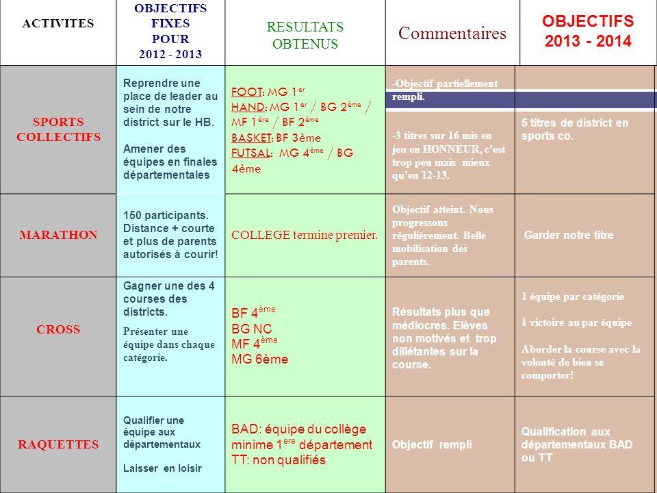Commentaires OBJECTIFS 2013 - 2014 RESULTATS OBTENUS ACTIVITES