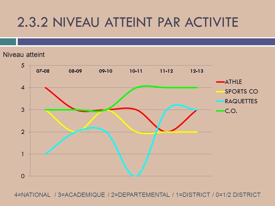 2.3.2 NIVEAU ATTEINT PAR ACTIVITE
