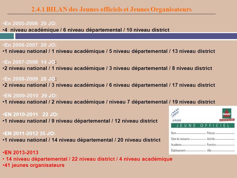 2.4.1 BILAN des Jeunes officiels et Jeunes Organisateurs