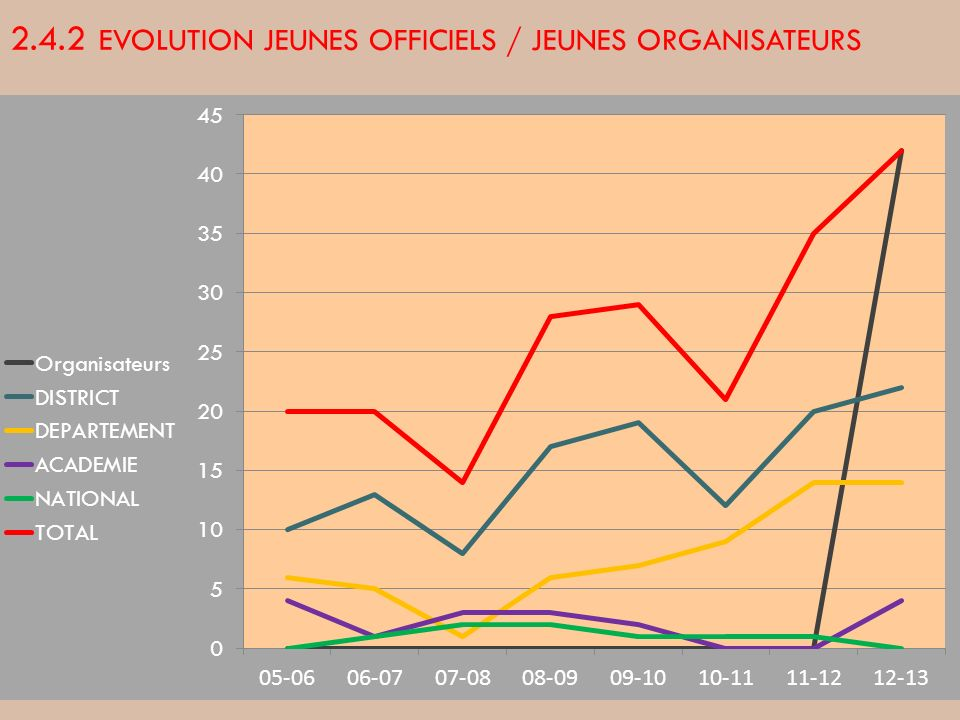 2.4.2 EVOLUTION JEUNES OFFICIELS / JEUNES ORGANISATEURS