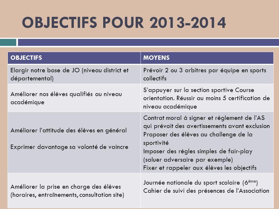 OBJECTIFS POUR 2013-2014 OBJECTIFS MOYENS